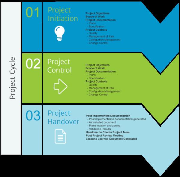 coretech project plan resized 600