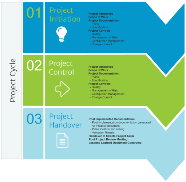 coretech-project-plan-resized-600.png